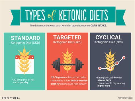 keto diet principles    ketogenic
