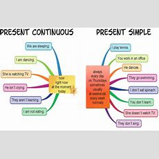 Present Simple Vs Present Continuous  Mestre Miguel