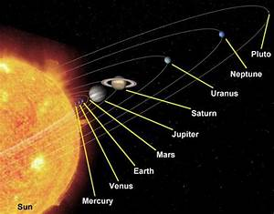 Why Venus the hottest planet and not Mercury ? | An ...