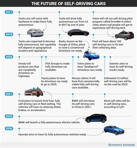 The 18 Biggest Driverless Car Breakthroughs 2030