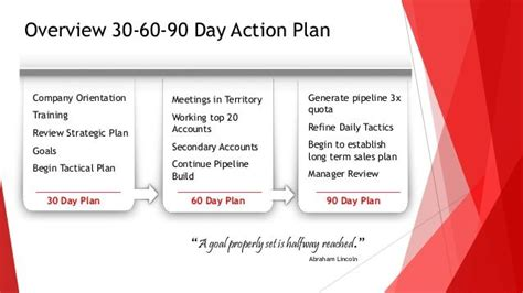 Sle For A New Position by 30 60 90 Days Plan New Marketing Search