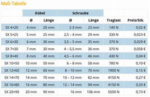 Dübel Gewicht Tabelle : bild 5 5kg aufh ngen stahlnagel oder d bel wand ~ Watch28wear.com Haus und Dekorationen