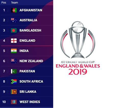 A total of 10 teams are playing the tournament this time, which is being played in england and wales. Cricket World Cup 2019 Teams WC Points Table Standings ...