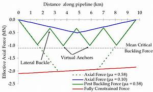 Effective Axial Force In A Short Pipeline With Lateral