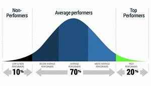 Use Of Bell Curve In Performance Appraisals  U2013 Good Or Bad