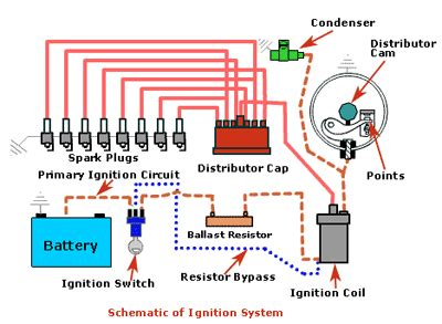 Ignition System Diagram johnson2011 ignition systems