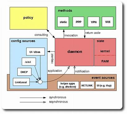 Netconf