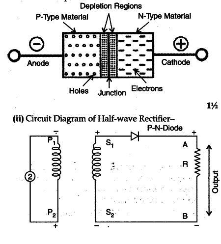 explain      diagram  formation