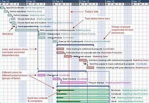What Is A Gantt Chart  Gantt Chart Software  Information