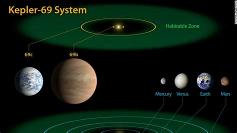 3 New Planets Could Host Life  Cnn