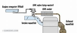 How Exhaust Gas Recirculation  Egr  System Works