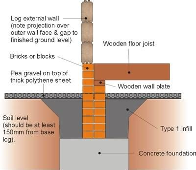 small cabin plans with basement log cabin foundation types which is best for you