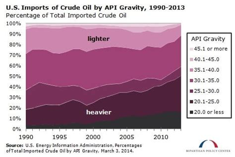 The United States Is Importing Increasingly Heavy Grades