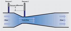 Mass Flow Measurement Techniques Across The Spectrum