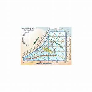 Bulb Temperature In Psychrometric Chart What Is Psychrometric Chart Introduction To Reading The