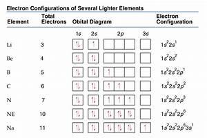 Orbital Diagrams