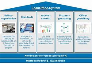 lean office - prozessraum