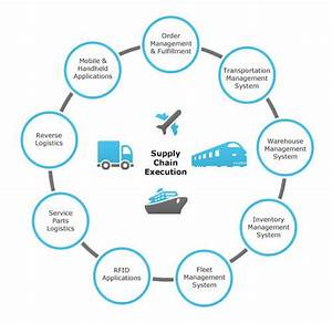 Supply Chain Tracking Services  Shipment Tracking Service