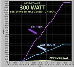 Free Diy Bicycle Generator Plans