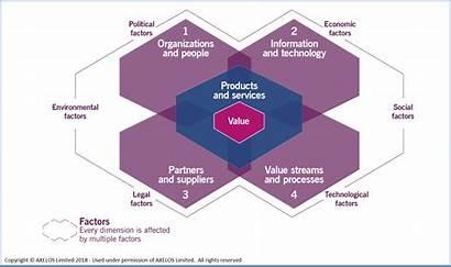Vier Itil4 Itil Dimensionen Management Ansatz Ganzheitliche