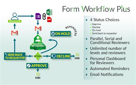 form workflow   suite marketplace