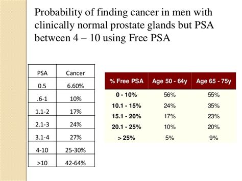 psa normal range by age cancer 2013