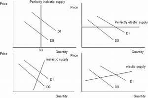 Economics Homework Helppp    Supply Curve  U0026equilibrium