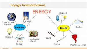 Energy Transformation Lesson Plan  U2013 A Complete Science Lesson Using The 5e Method Of Instruction