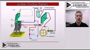 Hybrid Training  Hybrid Battery Cooling Systems Video