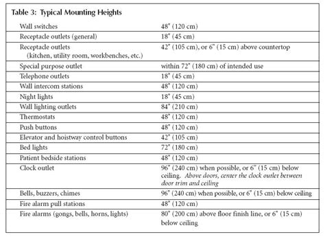 11 1 recommended outlet mounting heights table 3 describes typical mounting heights for various
