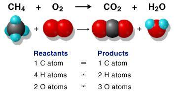Writing And Balancing Chemical Equations Worksheet Chemical Reactions Chemical Equations Balancing Chemical Equations