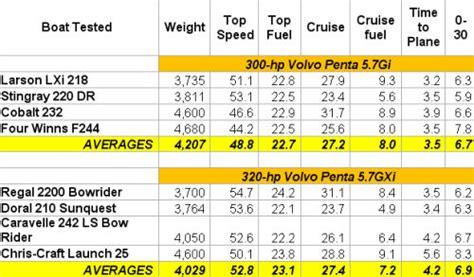 Volvo 2020 Fuel Consumption by Volvo Penta D6 370 Fuel Consumption 2018 Volvo Reviews