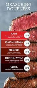 Measuring Steak Doneness Chart