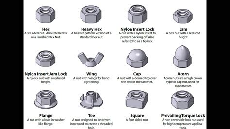 Screws Lags Bolts And Washers Types
