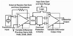 Block Diagram Of Ultrasound Processor