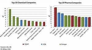 Industrial R&D Investment 2011 Data :: ChemViews Magazine ...