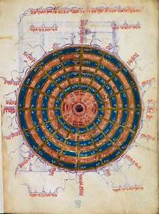 Astronomical And Calendrical Table  France Or Spain  15th Century  Oriental Ms 11796  F  57v
