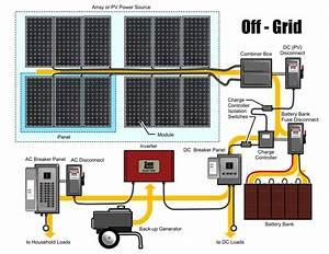 G U00fcne U015f Paneli Ve Solar Enerji   U015eebekeden Ba U011f U0131ms U0131z  Off