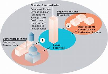 Financial Institutions Insurance Intermediaries Funds Intermediation Banks