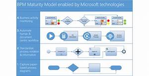 Team Flow Chart And Diagram Maker  Visio Professional