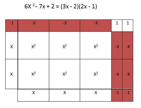 using algebra tiles and tables to factor trinomials less