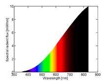 incandescent light spectrum incandescent light bulb