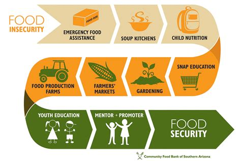 National Food Security Act 2018 India