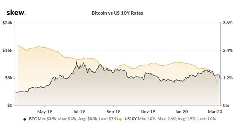 Bitcoin can be sold, traded for a product, or bought into like a stock (which this article will teach you how to do). Bitcoin Is Money Printing Protection as US Bond Yields Hit Lowest Ever - Double BTC