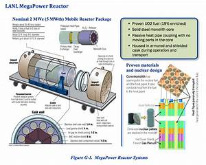 Los Alamos Self Regulating Reactors From Tens Of Kilowatts