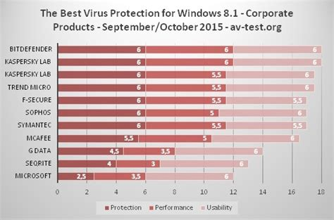microsoft scores worst in windows 8 1 antivirus tests
