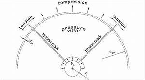 Radial Crack Formation Mechanism