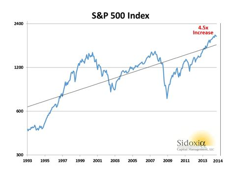 S&p 500 Dividends The Gift That Keeps On Giving