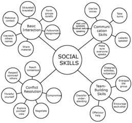 Social Skills Hierarchy