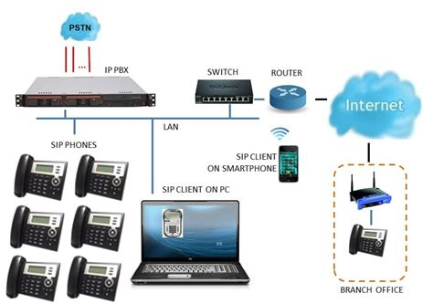 IP PBX Systems & VoIP Network Service In Singapore | CARE